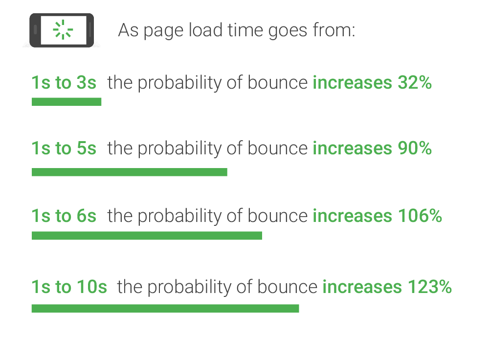 Bounce rate per page load time