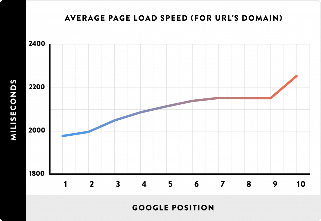 average load speed of 1st page of google search results